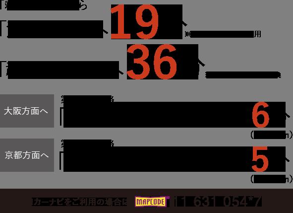 「寝屋川市」駅から「淀屋橋」駅へ19分※京阪本線通勤準急利用